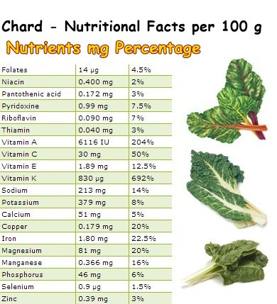 Nutritional Facts Chard