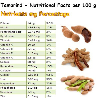 Nutritional Facts Tamarind