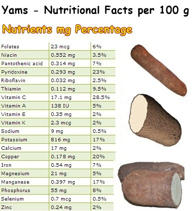 Nutritional Facts Yams
