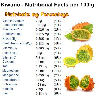 Nutritional-Facts-Kiwano