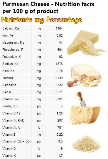 Parmesan cheese nutrition facts
