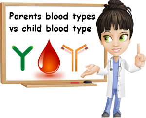 Parents blood type and baby blood type