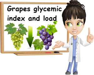 Grapes glycemic index and load