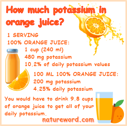 Orange juice potassium content