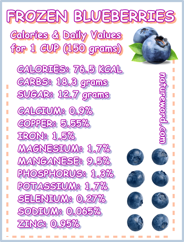Frozen blueberries nutrition facts 1 cup